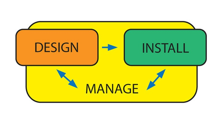 Design, install, manage